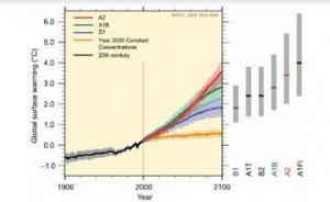 El dato mas important - IPCC